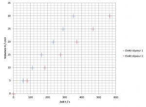 Elektrolyseur Wirkungsgrad Dia1