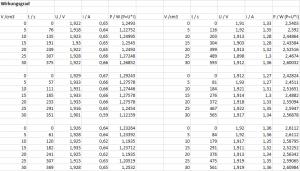 Elektrolyseur Wirkungsgrad Tab1
